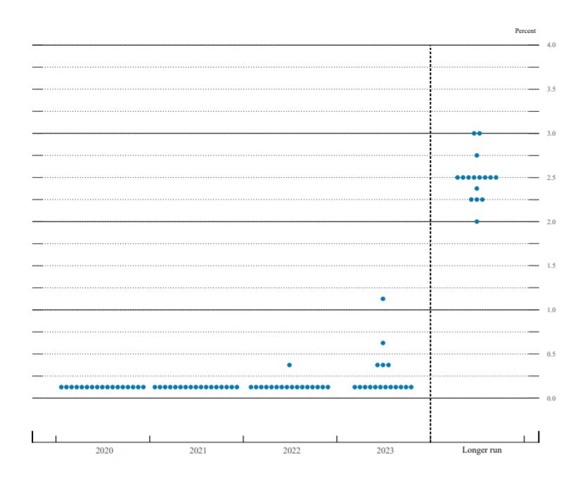 Fed Dot Plot Rate Target Range, December 2020