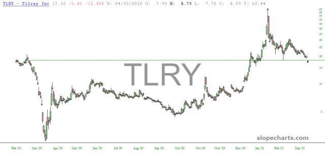 TLRY Daily