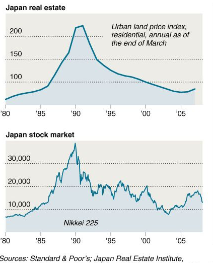 Japan's real estate and stock market