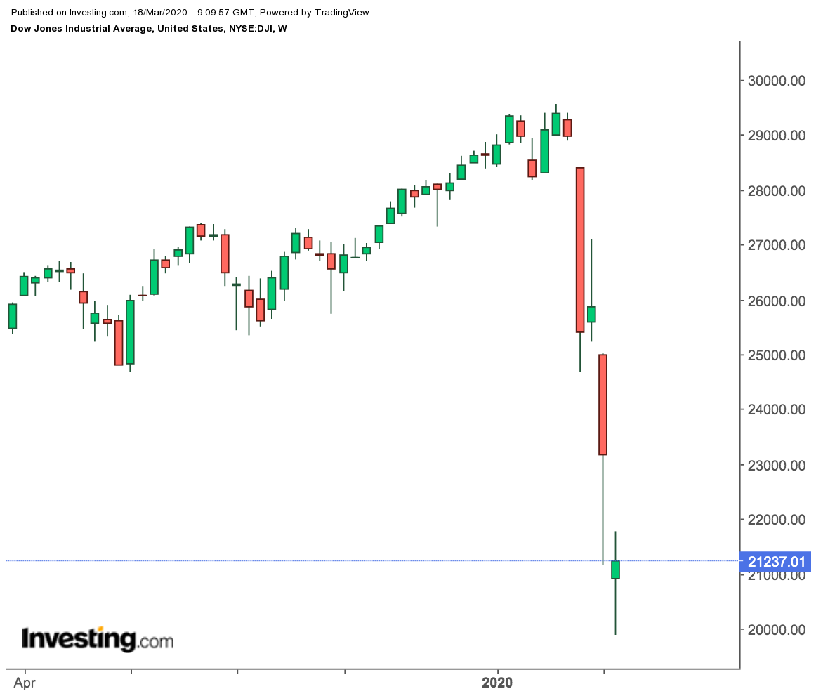Dow Jones Industrial Average Weekly Price Chart