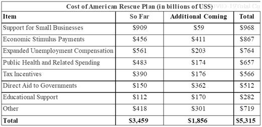 Cost Of American Rescue Plan (In Billions)