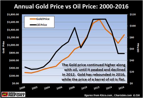 Annual Gold Price vs Oil Price 2000 2016