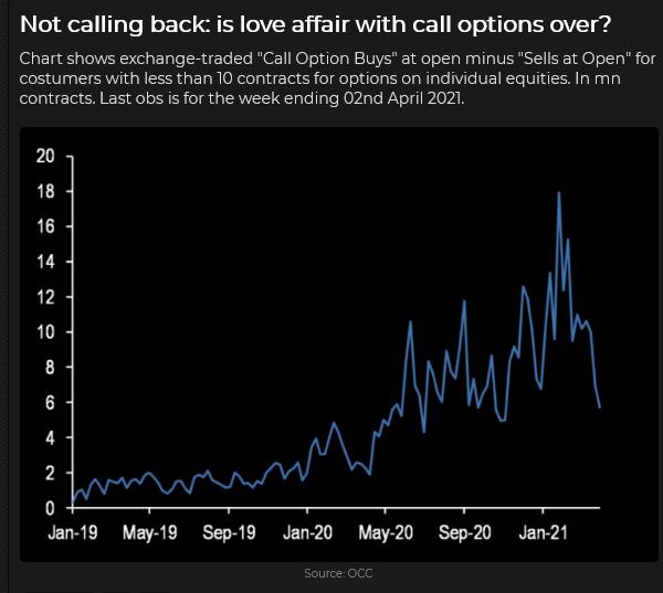 Call Option Buys