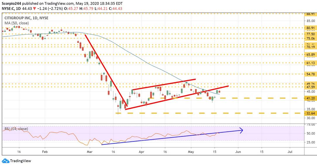 Citigroup Daily Chart