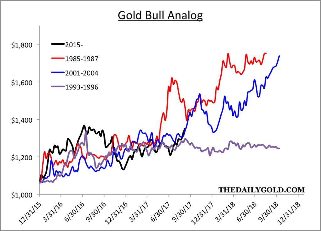 Gold Bull Analog