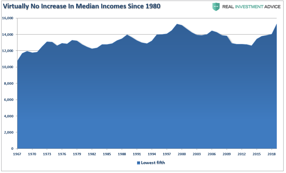 Median Income Since 1980 Chart