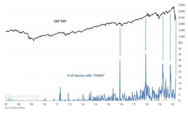 S&P 500 FOMO