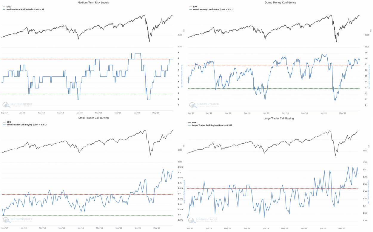 Sentiment Trader Charts