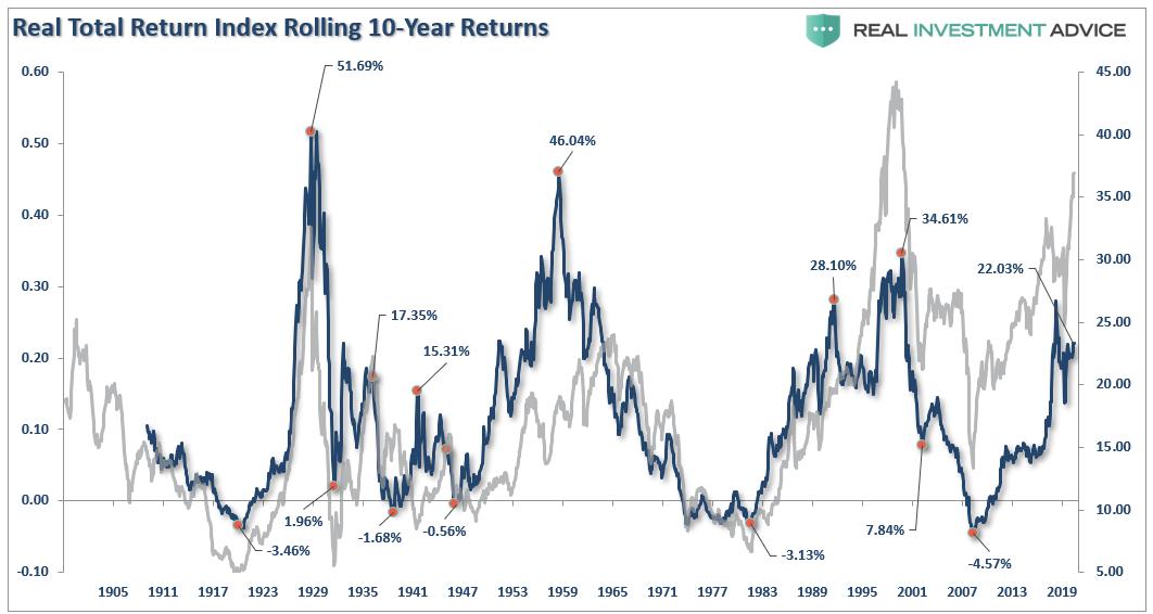 S&P 500-Real Total Return Vs Rolling 10 Yr Returns