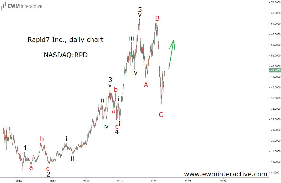 Rapid7 Inc Stock Daily Chart