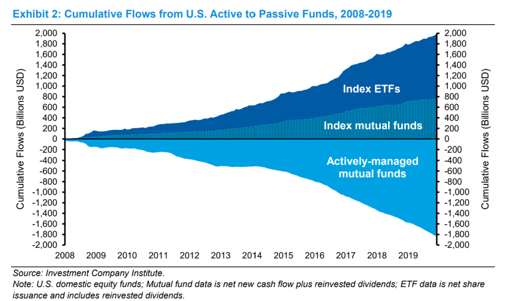 Cumulative Flows From US Active To Passive Funds