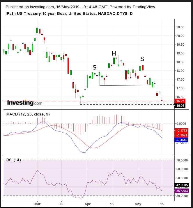 iPath US Treasury 10-year Bear Daily Chart