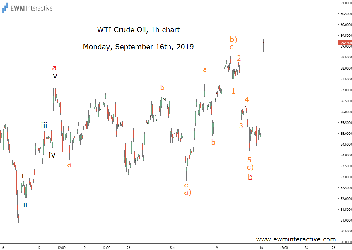 1 Hr Photo >> A Pattern And Drone Attacks Result In Oil Price Spike
