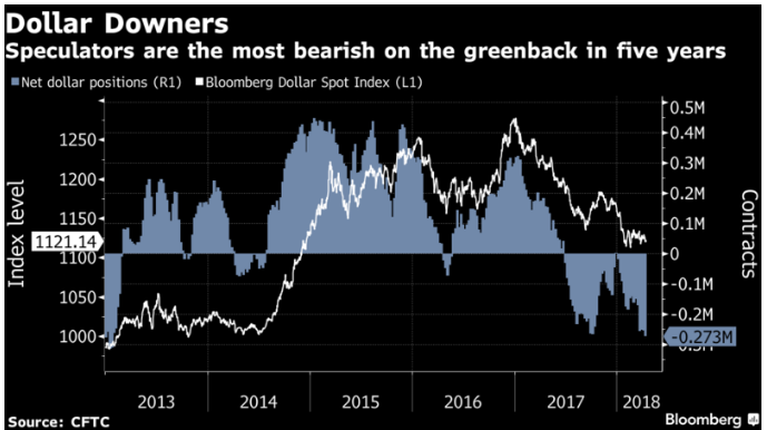Dollar Downers CFTC/Bloomberg Chart