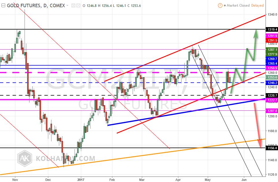 Gold futures, D, COMEX