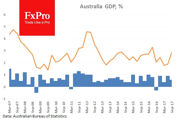 Australian GDP grew by 0.6% in seasonally adjusted chain volume terms.