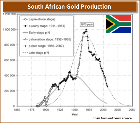 South African Long Term Gold Production