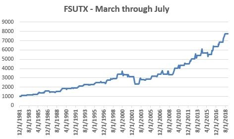 Growth Of $1,000 invested In FSUTX