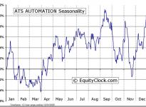 ATS Automation Tooling Systems Inc. (TSE:ATA) Seasonal Chart