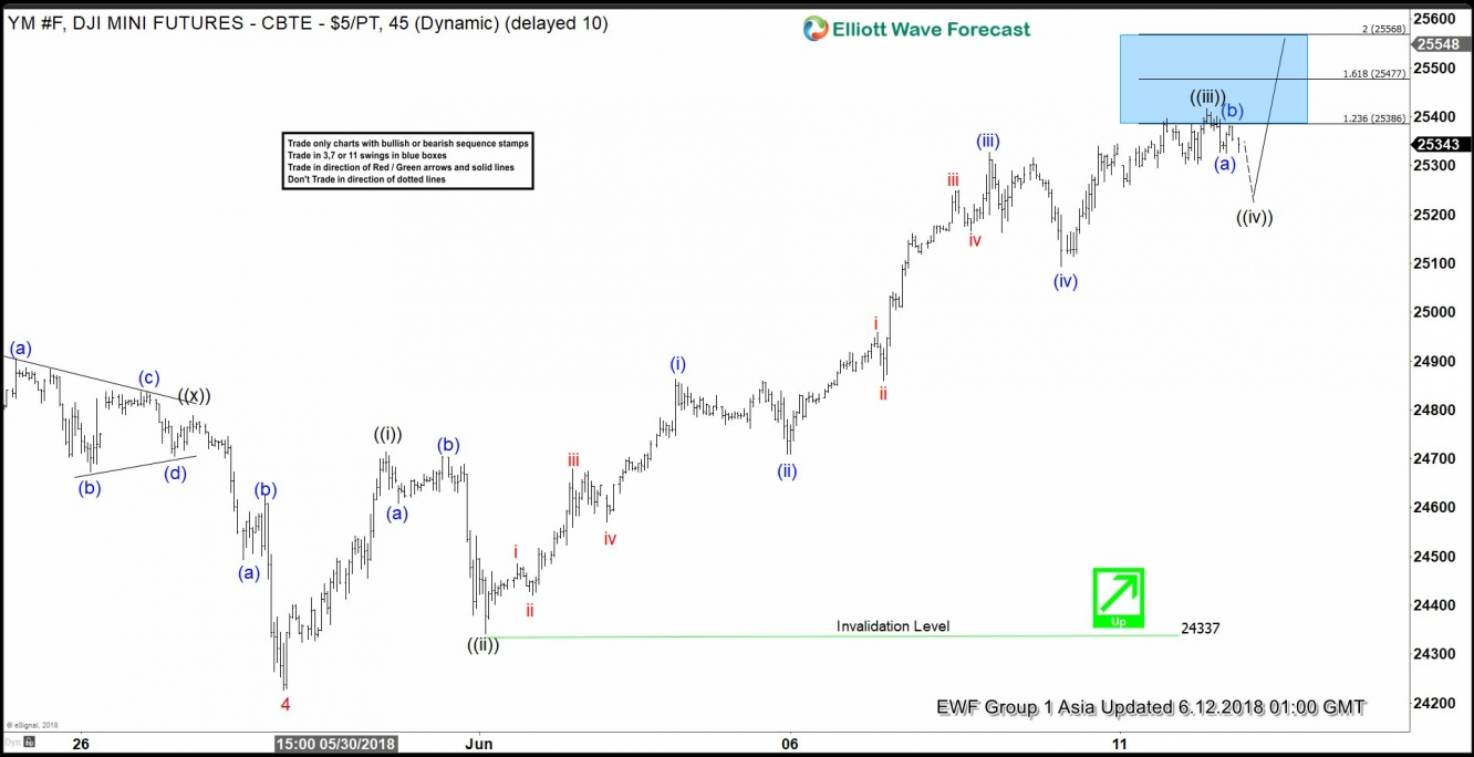 Dow Jones 1 Hour Elliott Wave Chart