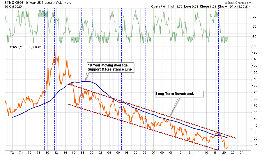 TNX Monthly Chart - Interest Rates