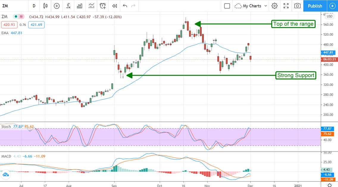 Zoom Communications Stock Chart