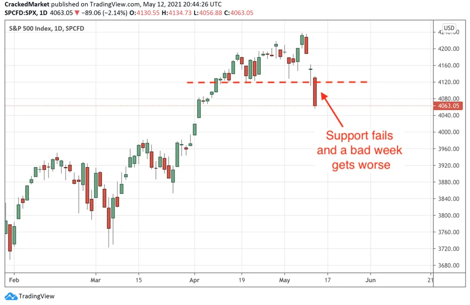 S&P 500 Index - Daily Chart