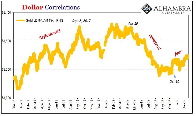 Dollar Correlations