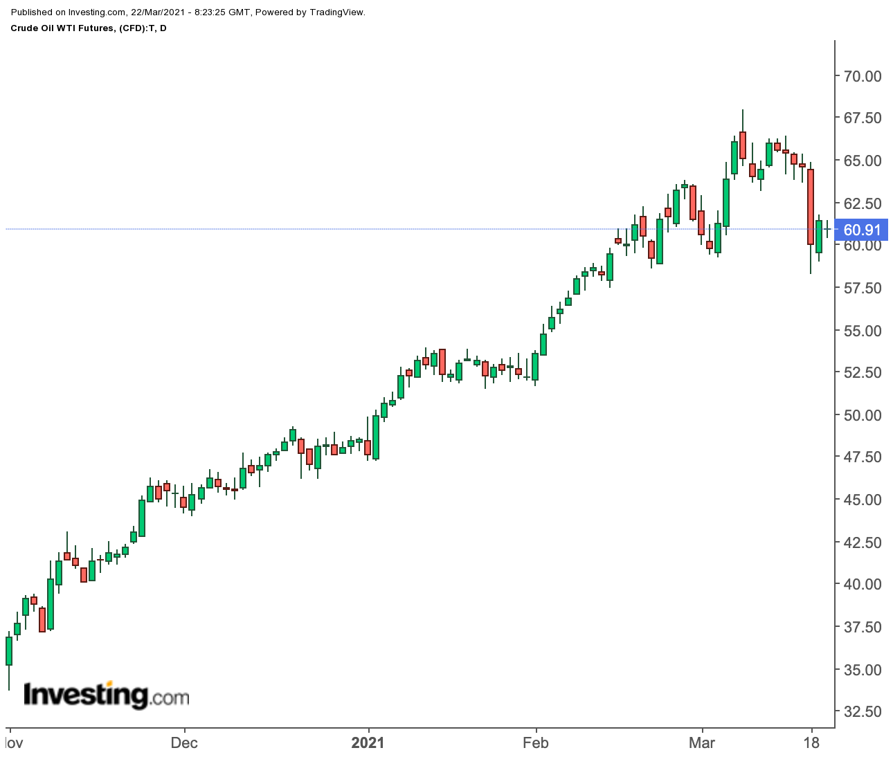 Oil Daily Chart