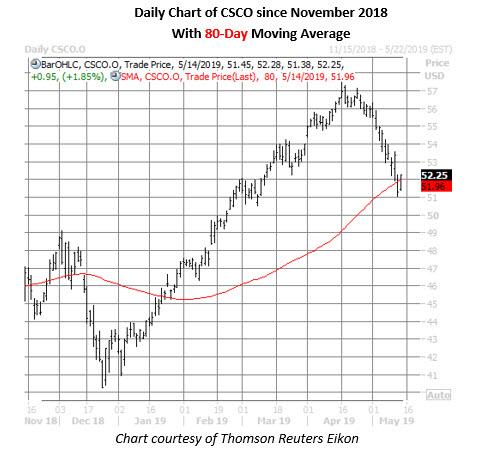 Csco Daily Chart May 14