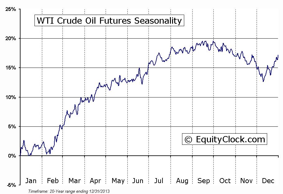 Crude Oil Futures (CL) Seasonal Chart