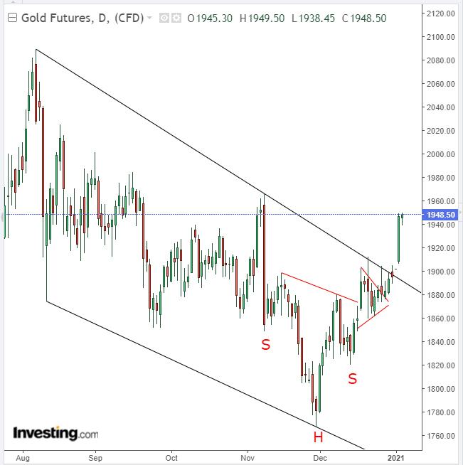 الرسم البياني الذهب