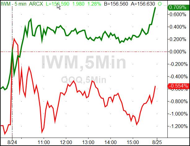 IWM:QQQ 5 Minute Chart