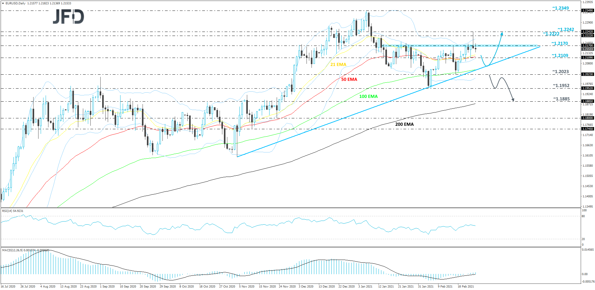 EUR/USD daily chart technical analysis