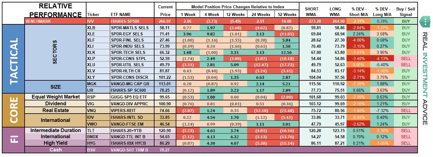 ETF Model Relative Performance