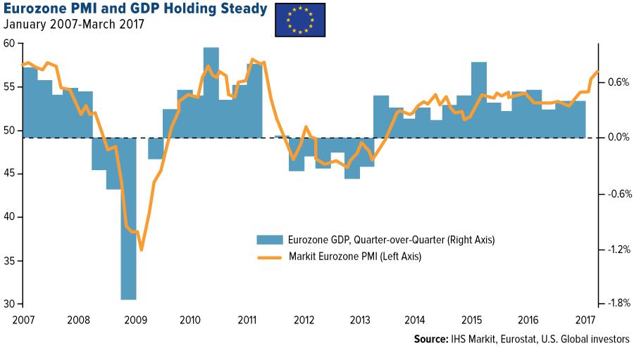 Rising EU Output