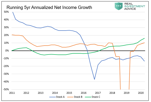 Running 5 Yr Annualized Net Income Growth