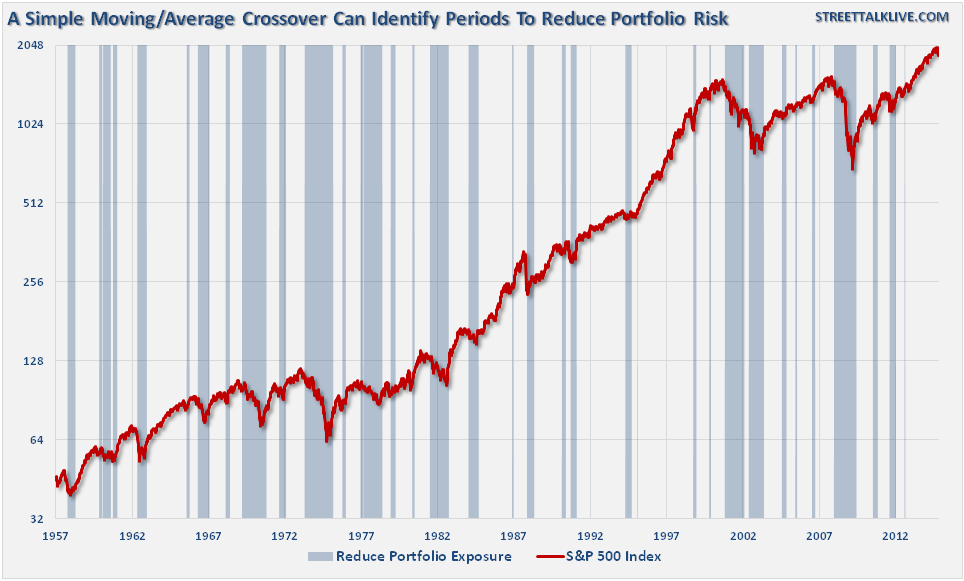 Knowing When To Reduce Risk