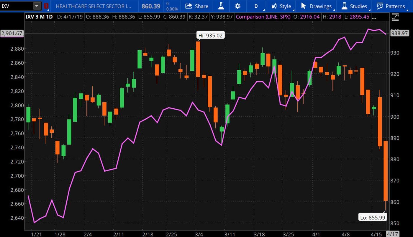Healthcare Sector Vs. S&P 500 (purple)