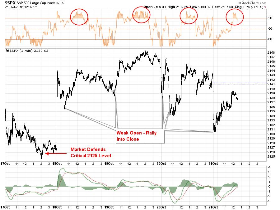 SPX 1 Min Chart