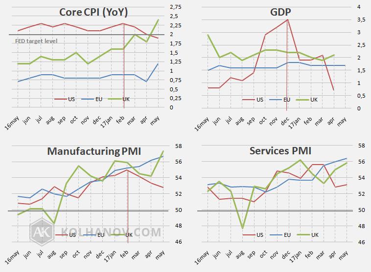 Economic indicators May 2016- May 2017