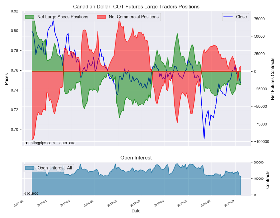 CAD COT Futures Large Traders Positions