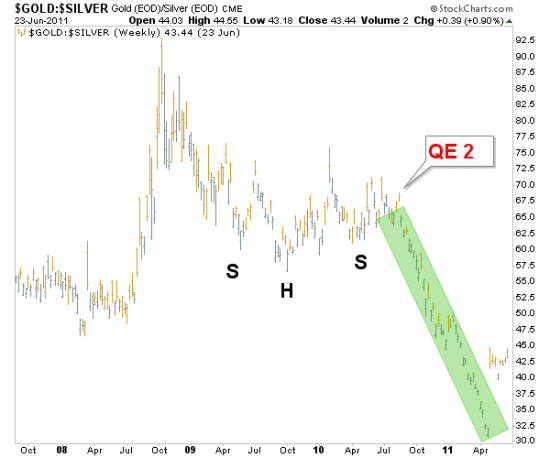 Fed Disrupts Ratio's 2010 Inverted H&S Pattern