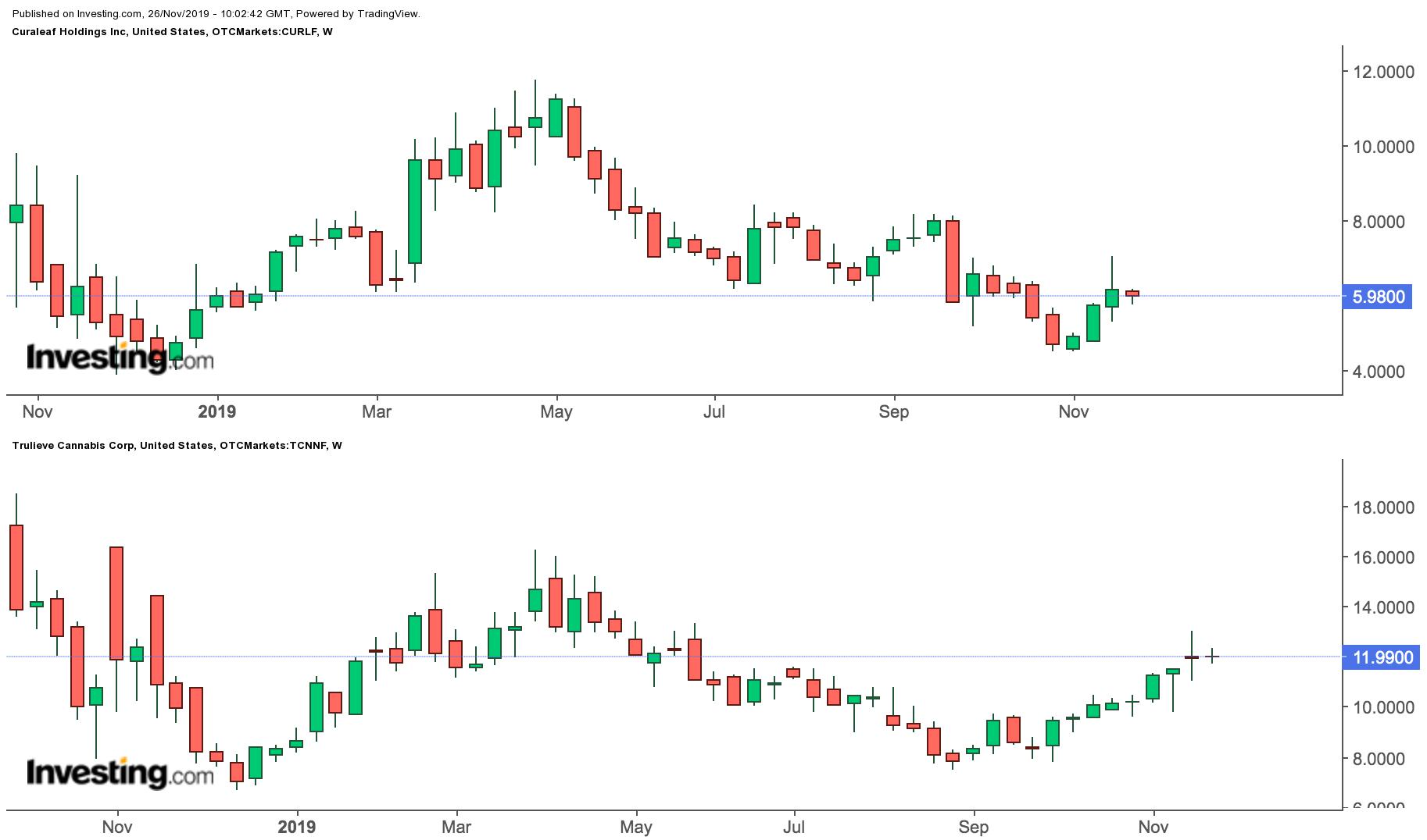 Trulieve, Curaleaf Weekly Price Charts