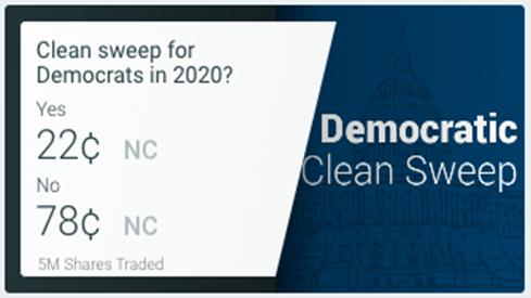 Democrats Clean Sweep Odds