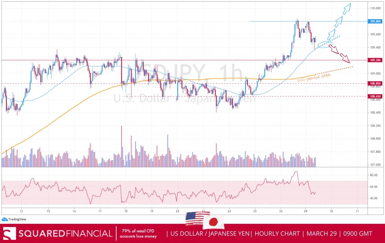 USD/YEN