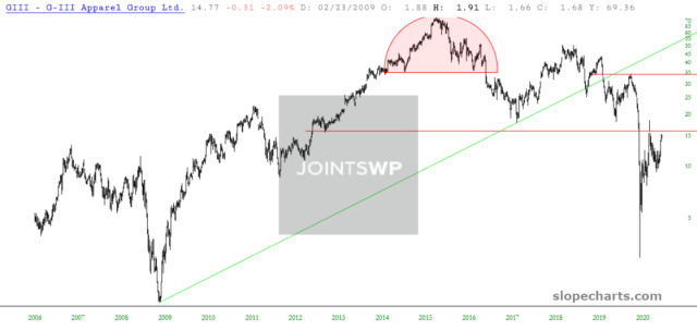 G-III Apparel Group 15-Year-Chart.
