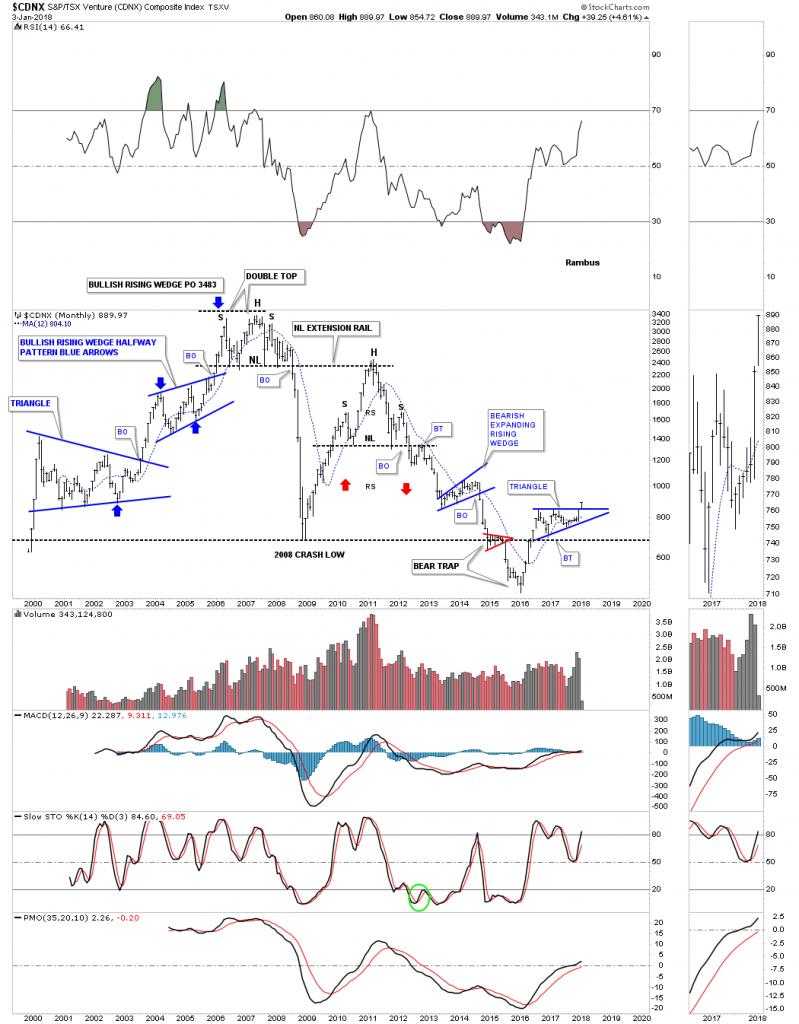 CDNX Monthly Chart