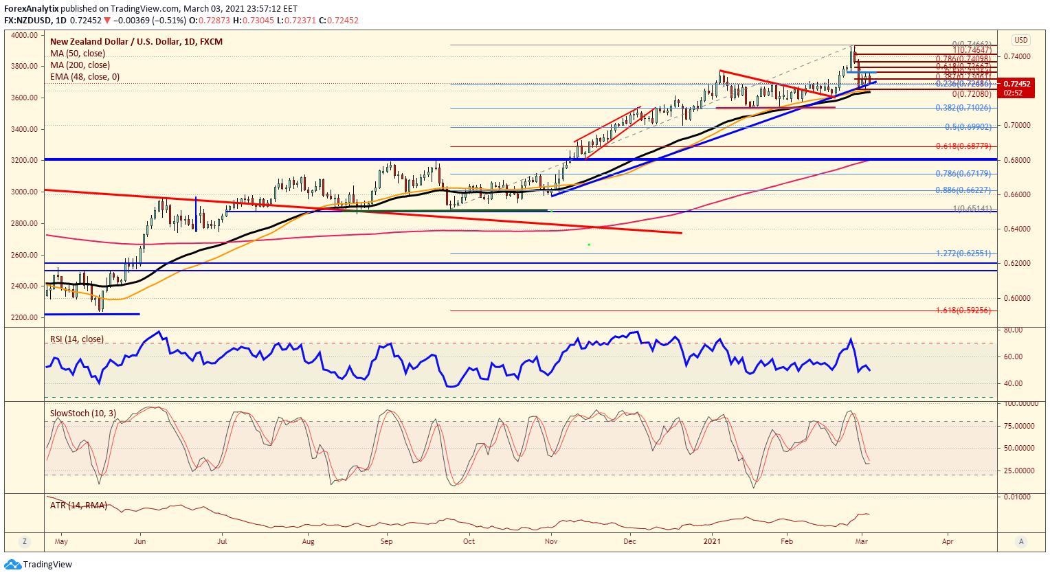 NZD/USD Daily Chart.