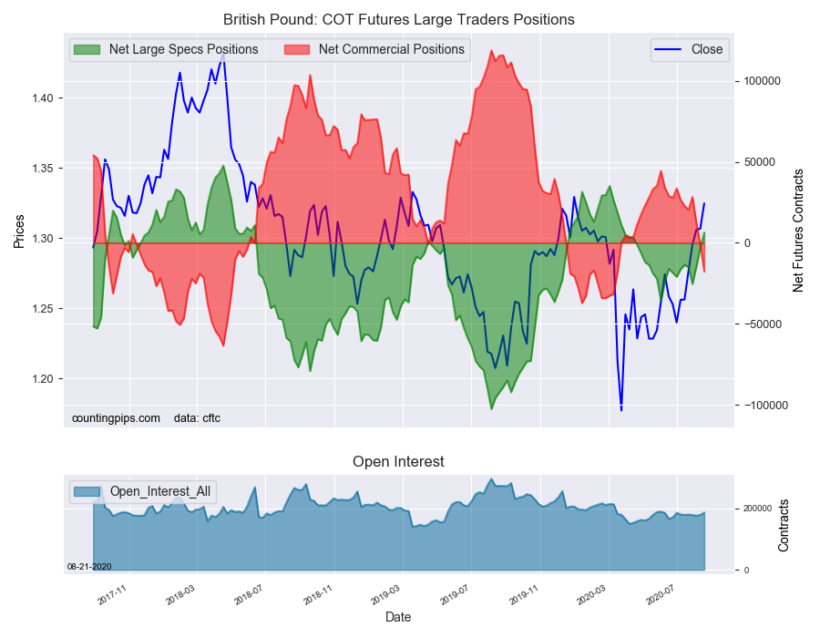 GBP COT Futures Large Trader Positions
